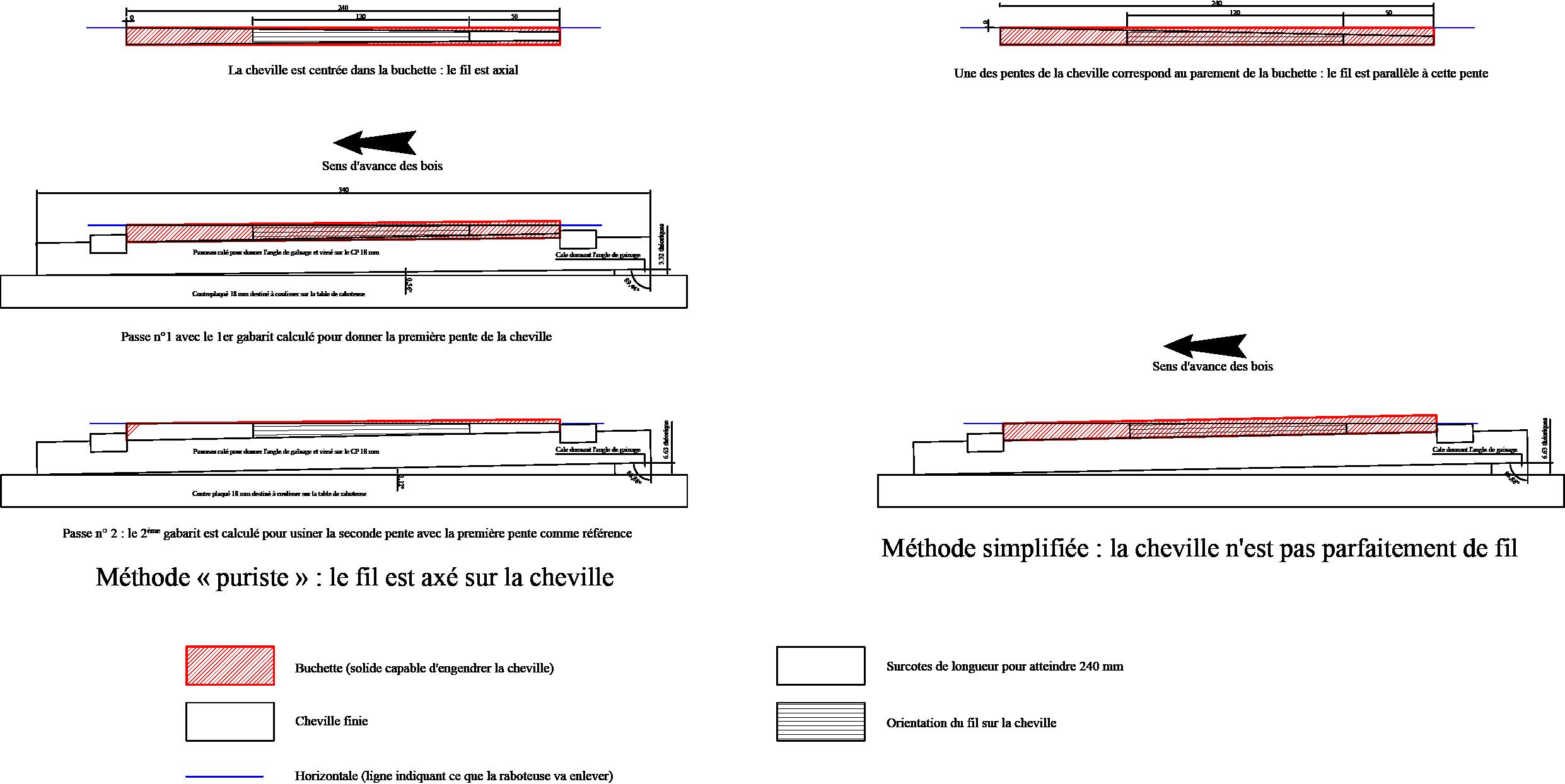 méthode fabrication de chevilles