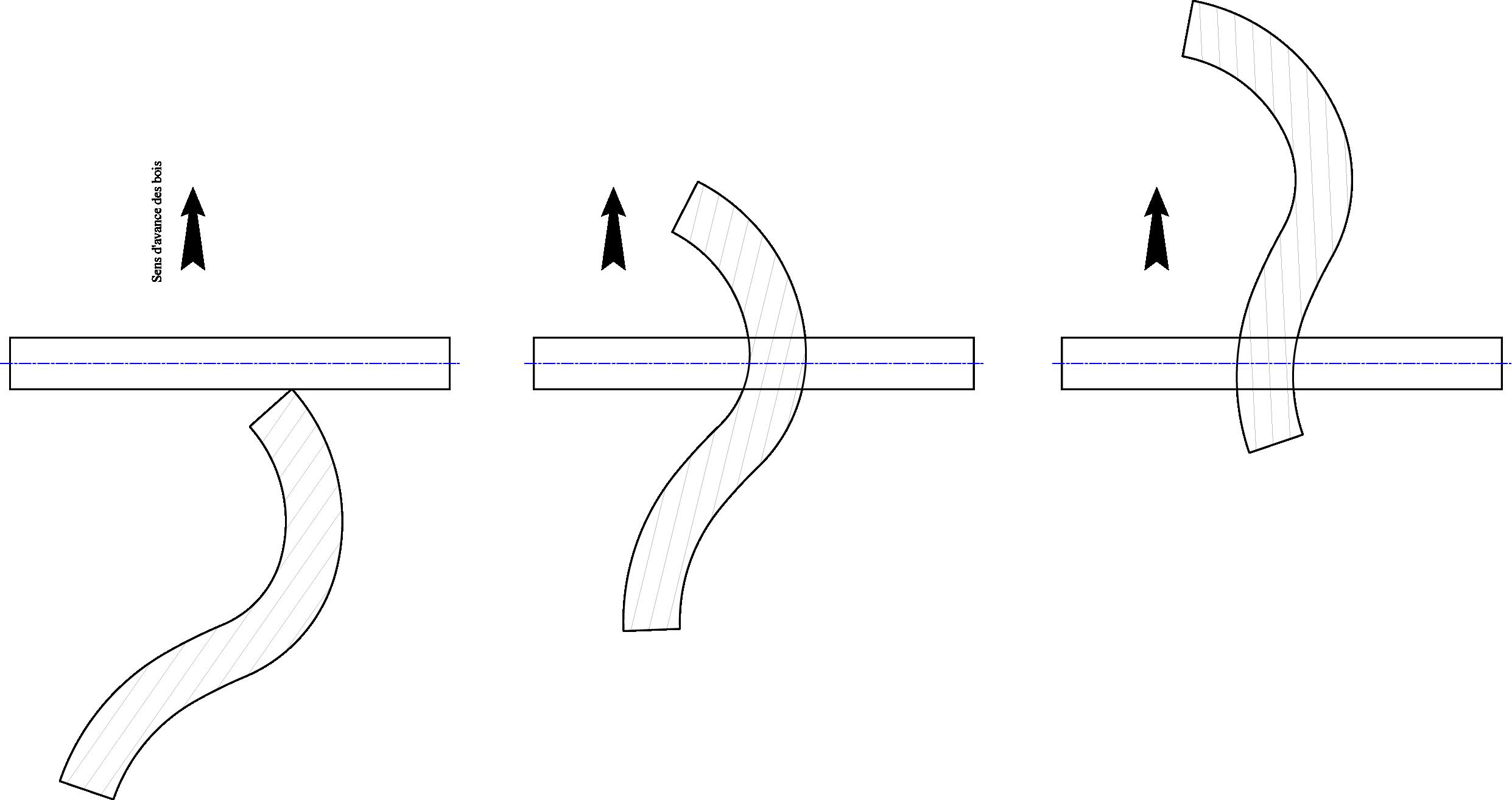 rabotage de pièces courbes