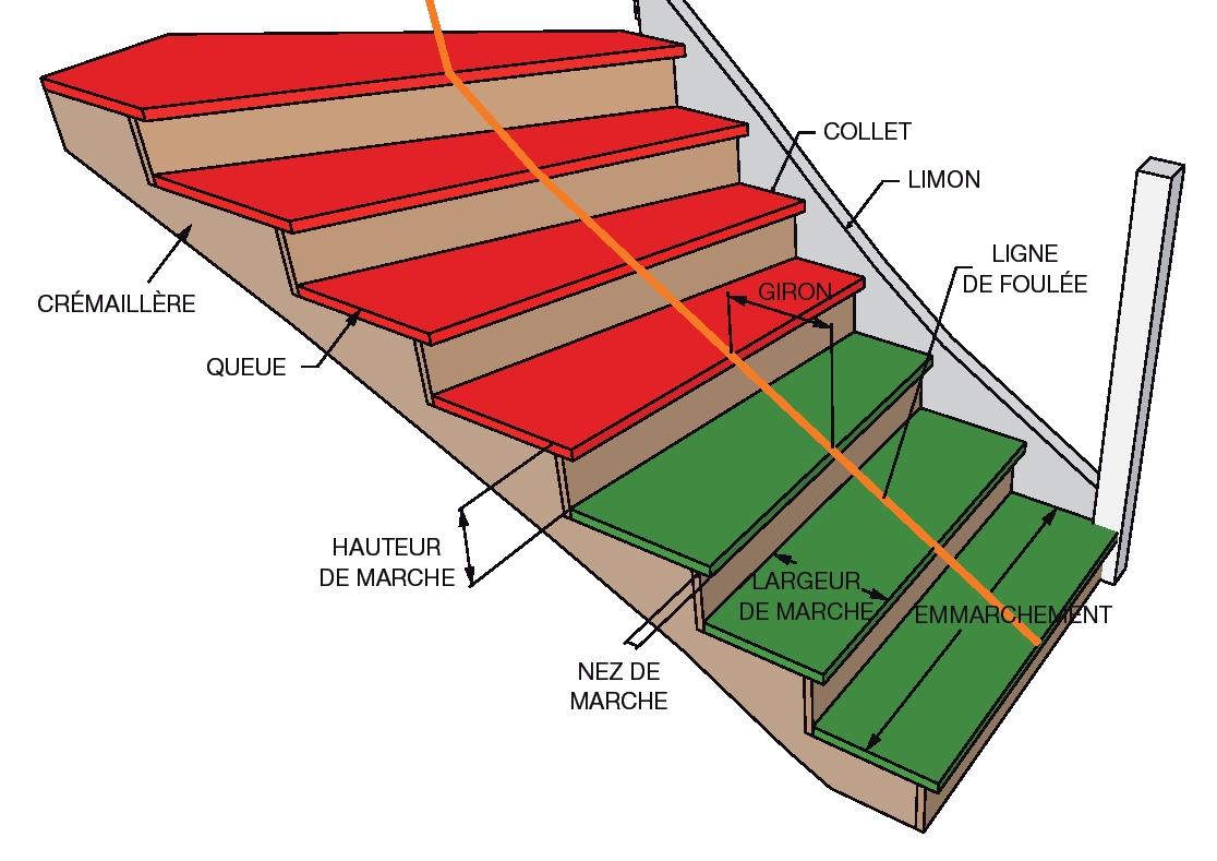 Largeur D Une Marche D Escalier giron | bois+ le bouvet