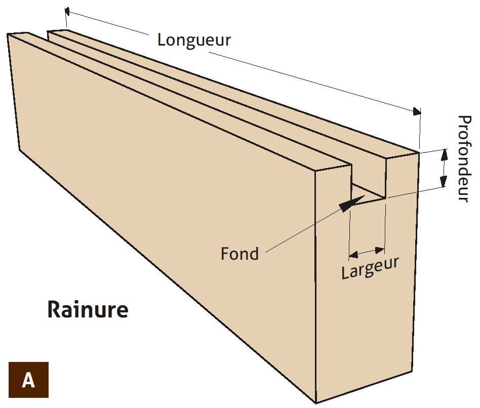 le ravancement de moulure dimensions des usinages bois le bouvet. Black Bedroom Furniture Sets. Home Design Ideas
