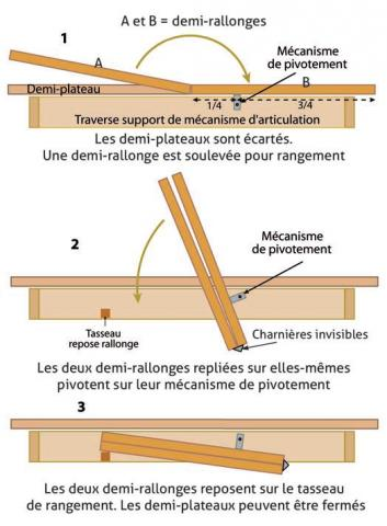 Table à rallonge-papillon : principe de pivotement