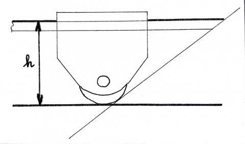 Gabarit d'affûtage, méthode géométrique : mesure du plan d'appui
